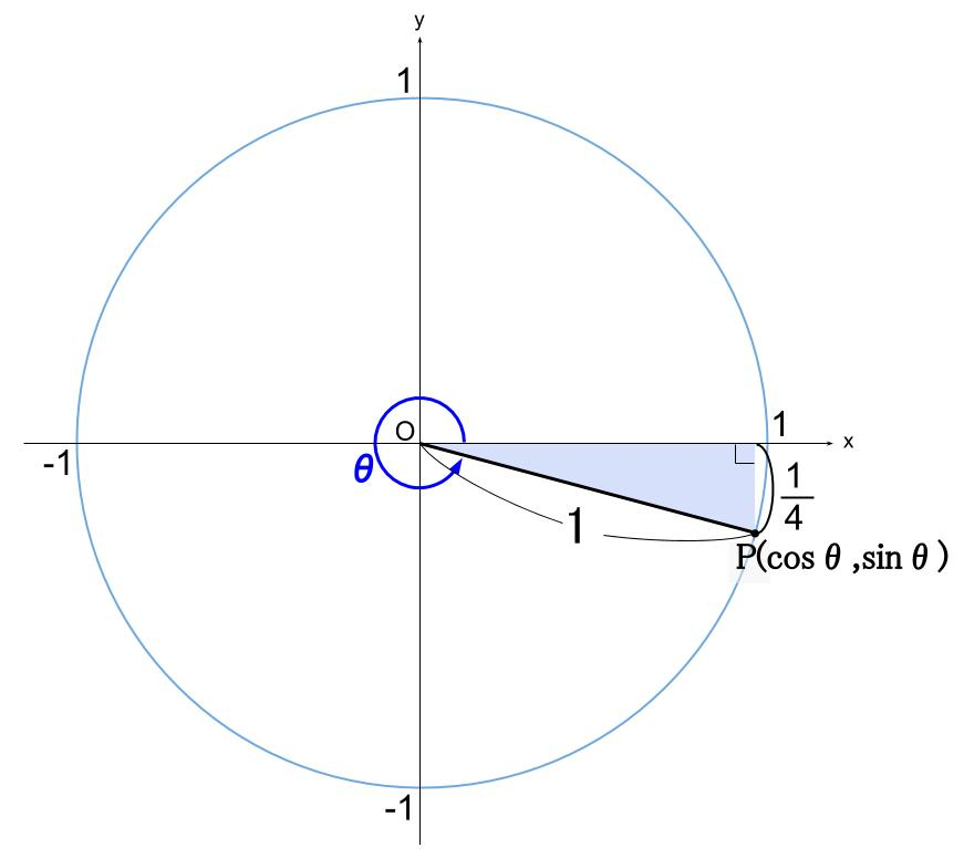 高校数学無料学習サイトko-su- 三角関数の相互関係1