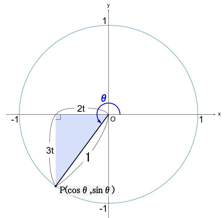 高校数学無料学習サイトko-su- 三角関数の相互関係2
