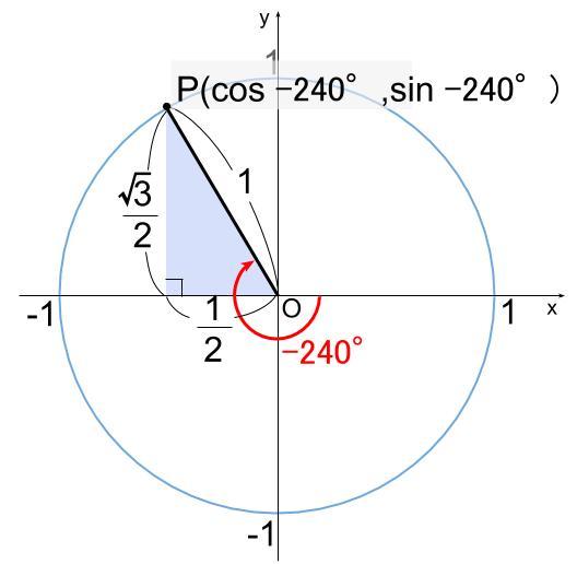 高校数学無料学習サイトko-su- 三角関数の定義 例題1の図