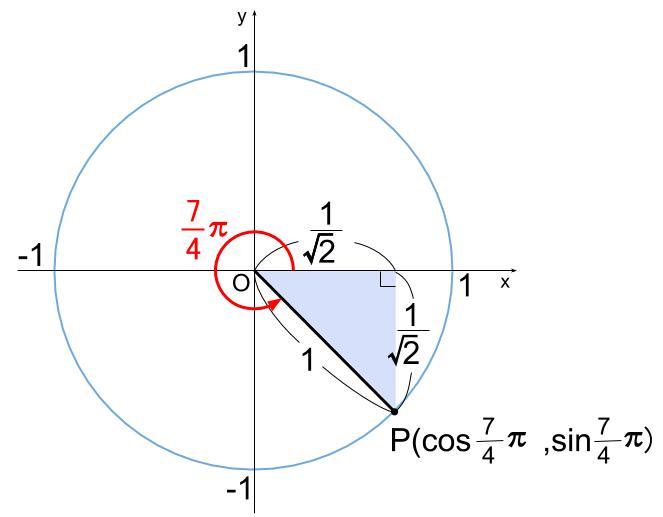 高校数学無料学習サイトko-su- 三角関数の定義 例題2の図