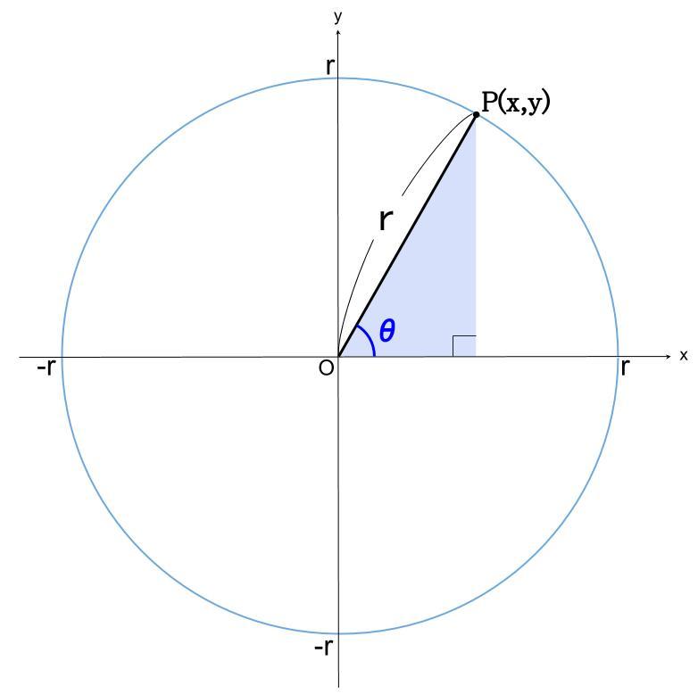 高校数学無料学習サイトko-su- 三角関数の定義1
