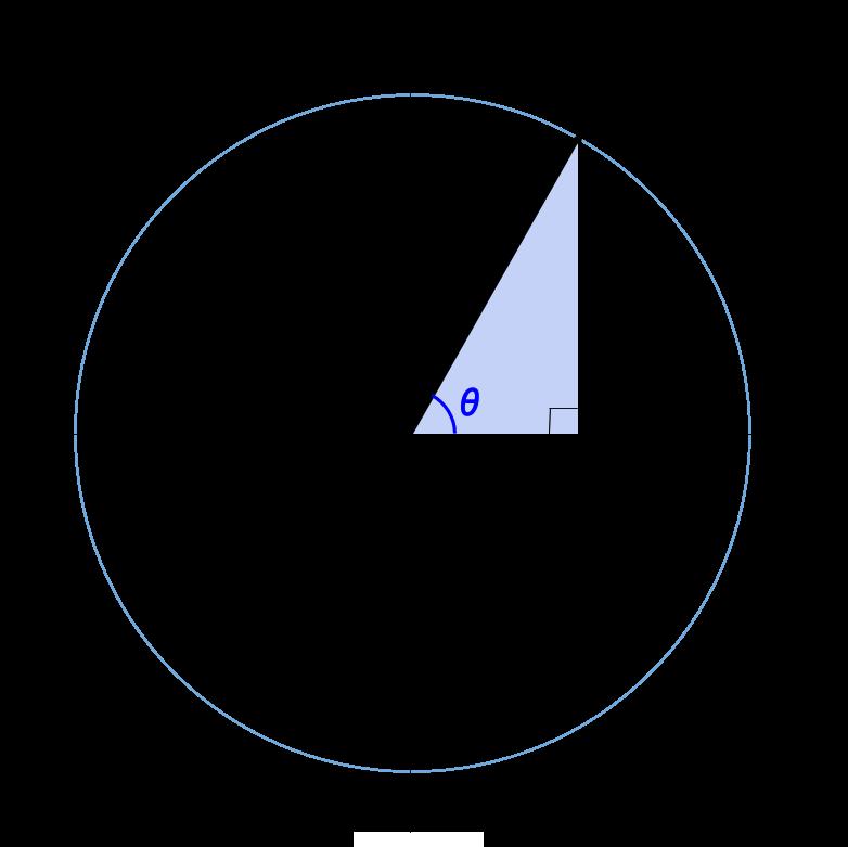 高校数学無料学習サイトko-su- 三角関数の定義2