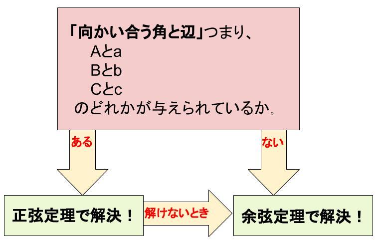 高校数学無料学習サイトko-su- 三角比 正弦定理と余弦定理 使い分けフローチャート
