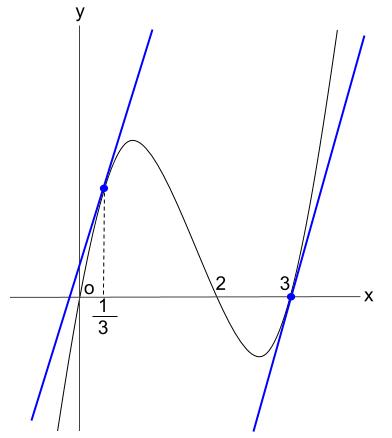 高校数学無料学習サイトko-su- 微分 接線 平行