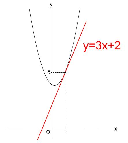 高校数学無料学習サイトko-su- 微分 接線 その1