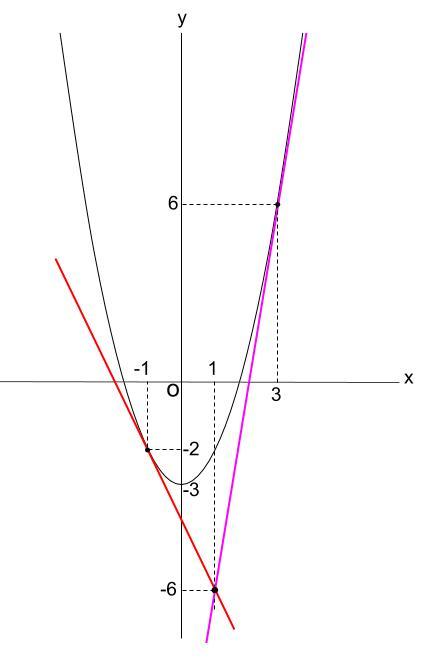 高校数学無料学習サイトko-su- 微分 接線 その3