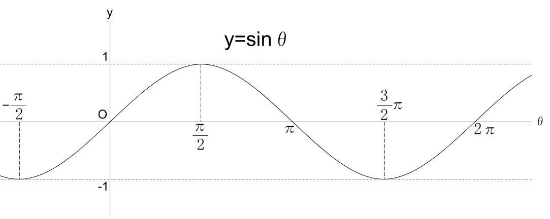 高校数学無料学習サイトko-su- 三角関数sinグラフ1