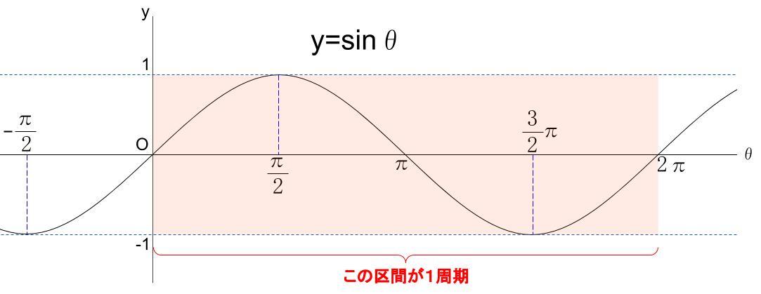 高校数学無料学習サイトko-su- 三角関数sinグラフ周期