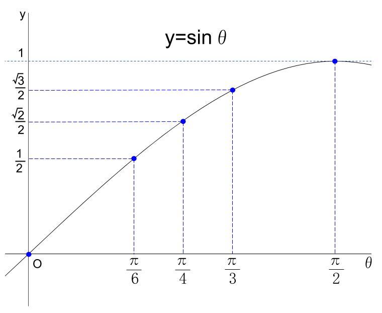 高校数学無料学習サイトko-su- 三角関数sinグラフ2