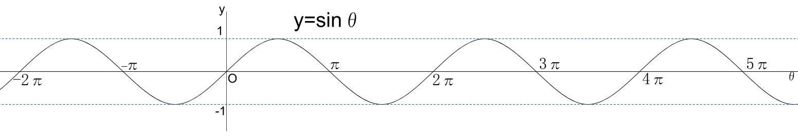 高校数学無料学習サイトko-su- 三角関数sinグラフ3