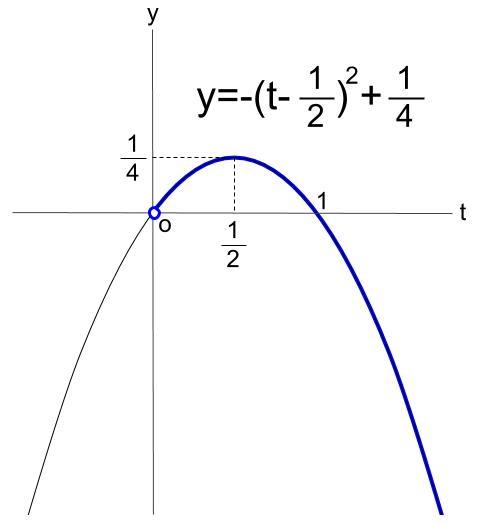 高校数学無料学習サイトko-su- 指数関数の最大値・最小値 その1