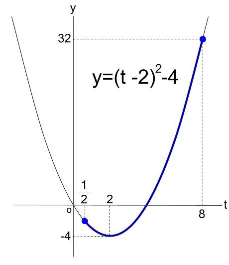 高校数学無料学習サイトko-su- 指数関数の最大値・最小値 その2