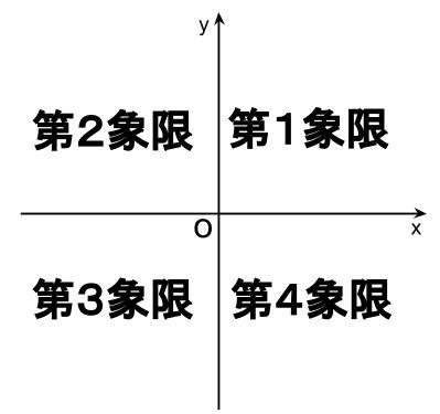 高校数学無料学習サイトko-su- 象限