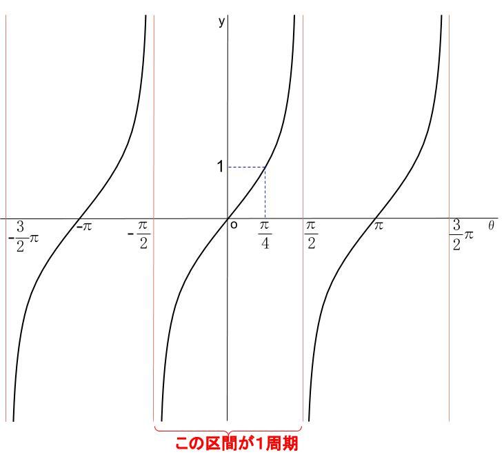 高校数学無料学習サイトko-su- 三角関数tanグラフ
