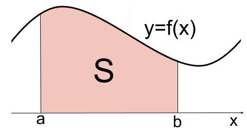 高校数学無料学習サイトko-su- 定積分と面積1