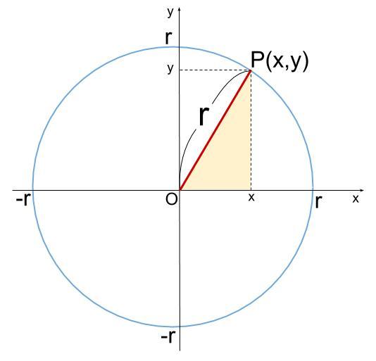 高校数学無料学習サイトko-su- 円の方程式1-1