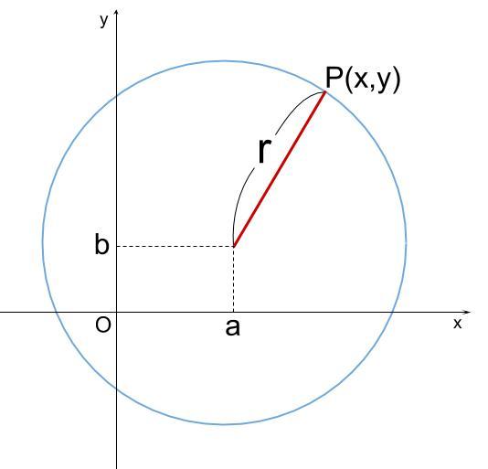 高校数学無料学習サイトko-su- 円の方程式1-2