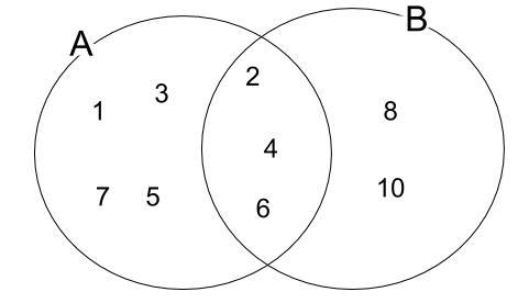 高校数学無料学習サイトko-su- ベン図の具体例12