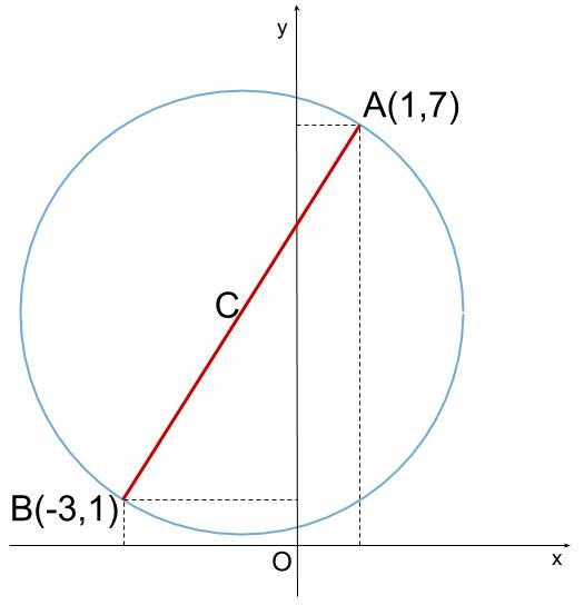 高校数学無料学習サイトko-su- 円の方程式 直径からの図