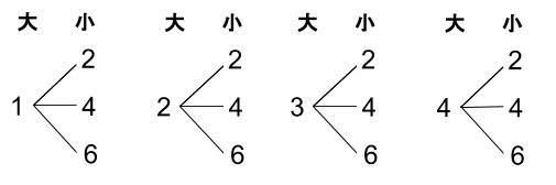 高校数学無料学習サイトko-su- 場合の数 積の法則1