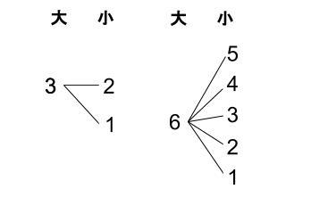 高校数学無料学習サイトko-su- 場合の数 積の法則2