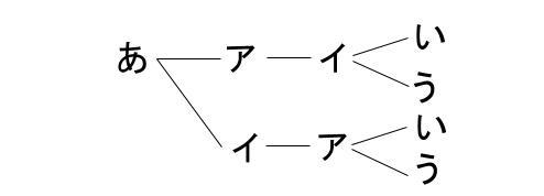 高校数学無料学習サイトko-su- 場合の数 積の法則5