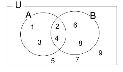高校数学無料学習サイトko-su- 補集合例題
