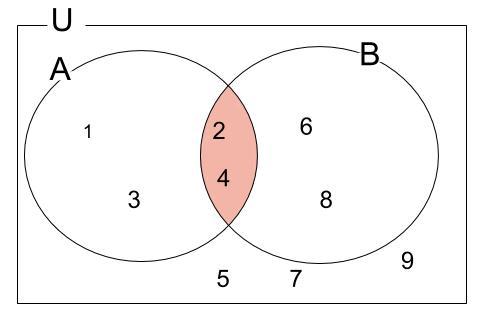 高校数学無料学習サイトko-su- 補集合例題 解説1