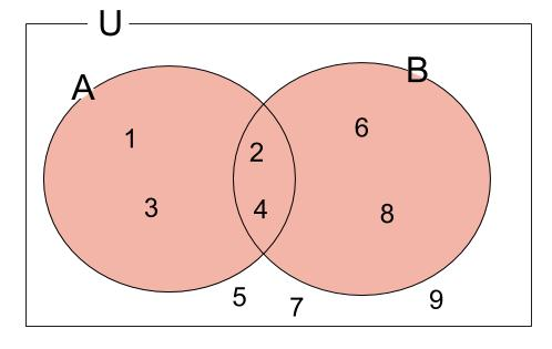 高校数学無料学習サイトko-su- 補集合例題 解説2