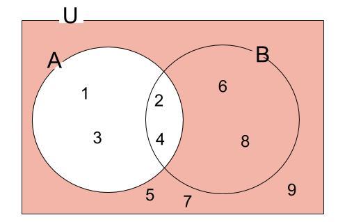 高校数学無料学習サイトko-su- 補集合例題 解説3
