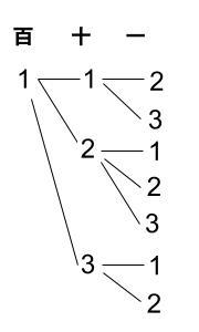 高校数学無料学習サイトko-su- 場合の数 例題2-1