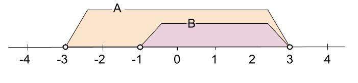 高校数学無料学習サイトko-su- 部分集合 数直線