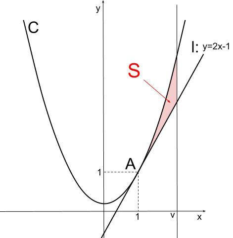 高校数学無料学習サイトko-su- センター試験 微分積分201
