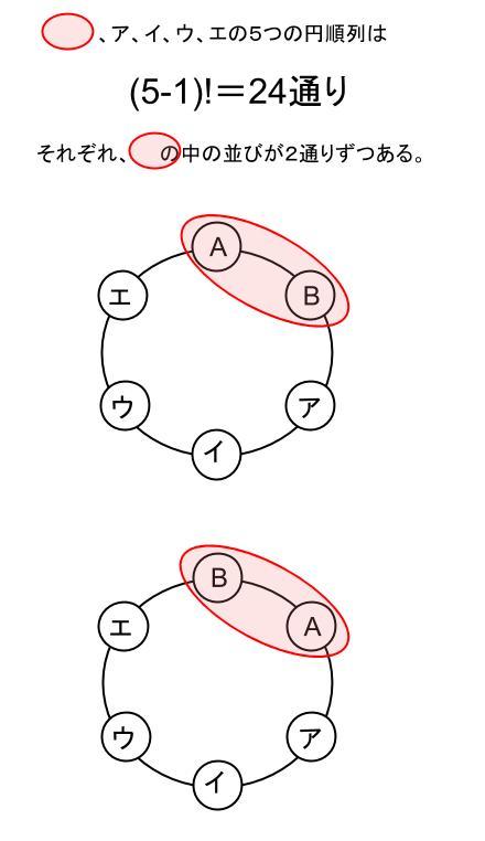 高校数学無料学習サイトko-su- 場合の数 円順列3