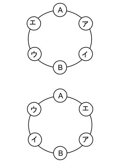 高校数学無料学習サイトko-su- 場合の数 円順列5