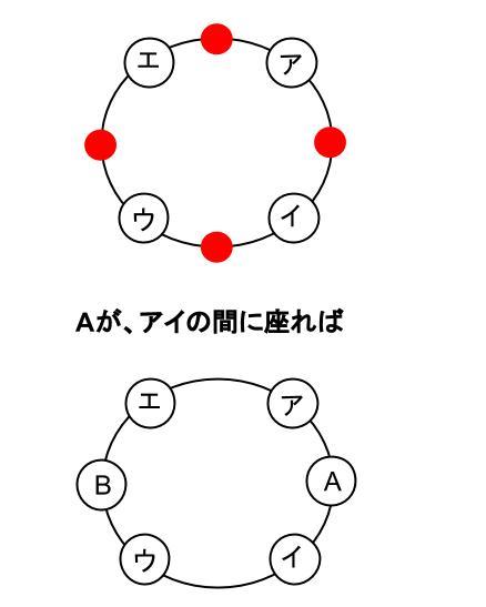 高校数学無料学習サイトko-su- 場合の数 円順列6