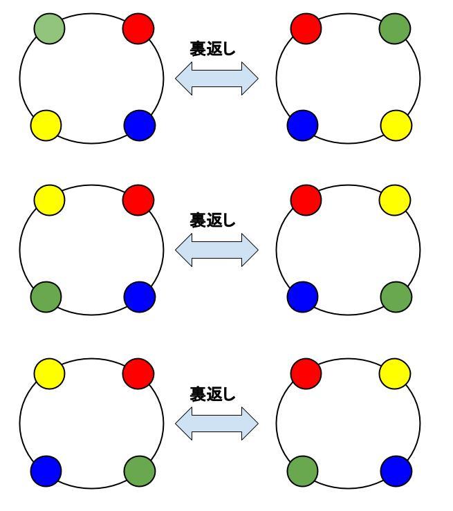 高校数学無料学習サイトko-su- 場合の数 円順列7
