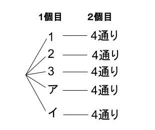高校数学無料学習サイトko-su- 確率の積001