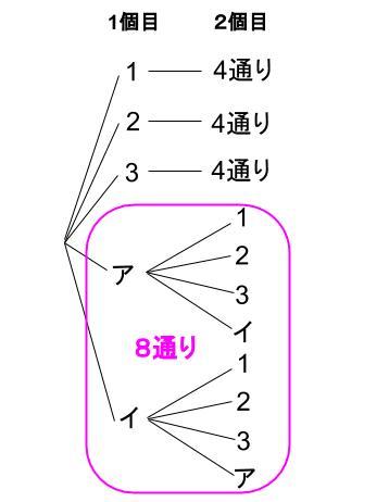 高校数学無料学習サイトko-su- 確率の積003