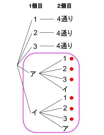 高校数学無料学習サイトko-su- 確率の積004
