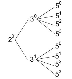 高校数学無料学習サイトko-su- 約数の個数03