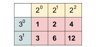 高校数学無料学習サイトko-su- 約数の総和01