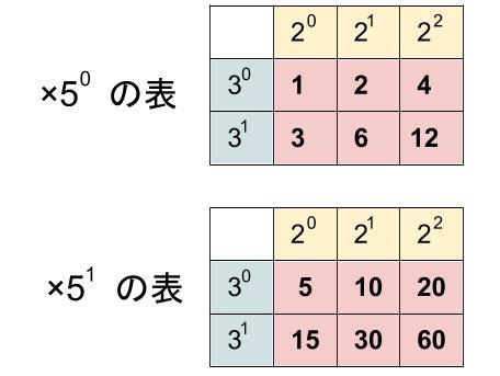 高校数学無料学習サイトko-su- 約数の総和02
