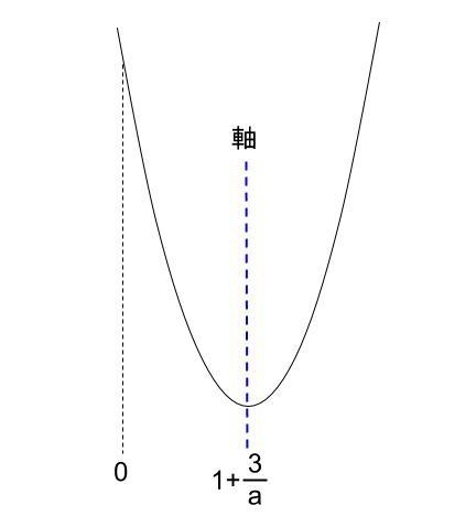高校数学無料学習サイトko-su- センター試験1a 2次不等式30012
