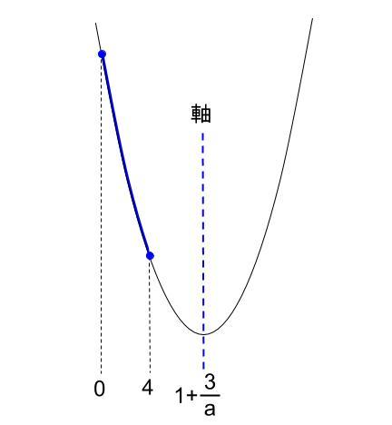 高校数学無料学習サイトko-su- センター試験1a 2次不等式30022