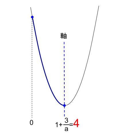 高校数学無料学習サイトko-su- センター試験1a 2次不等式30032