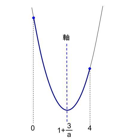 高校数学無料学習サイトko-su- センター試験1a 2次不等式30052