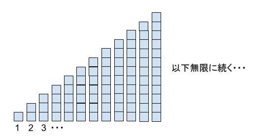 高校数学無料学習サイトko-su- 数学A 記数法 N進法0010