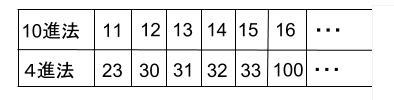 高校数学無料学習サイトko-su- 数学A 記数法 N進法0030