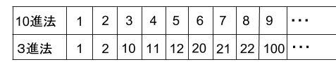 高校数学無料学習サイトko-su- 数学A 記数法 N進法00220
